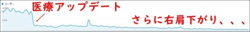 Google医療アップデート 検索順位下降グラフ