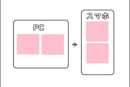 PC画像横並び「スマホ表示では縦」にするCSS
