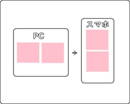 パソコンとスマホで画像タグの並び替えイメージ